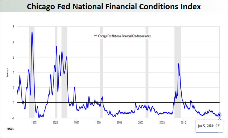 Chicago-Fed-National-Financial-Conditions-Index