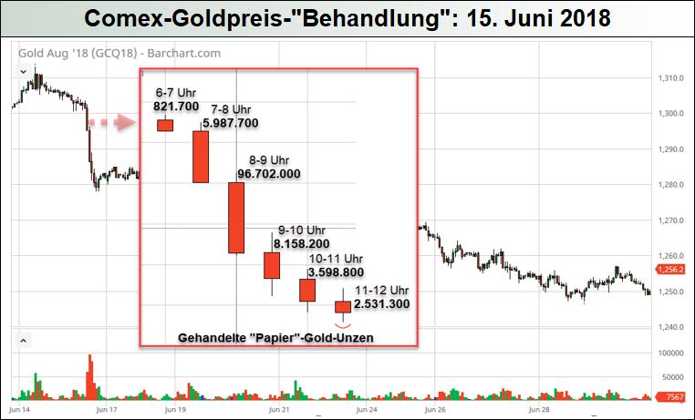 Comex-Goldpreis-Behandlung