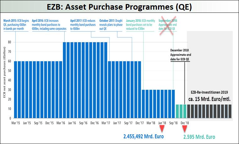 EZB-QE