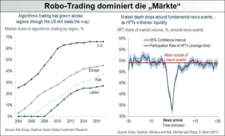 Robo-Trading