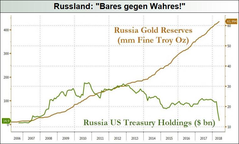 Russland_Gold