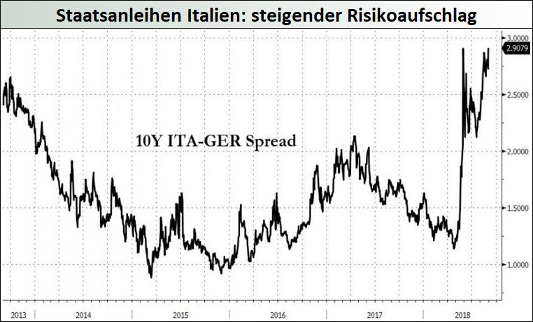 Anleihen-Italien