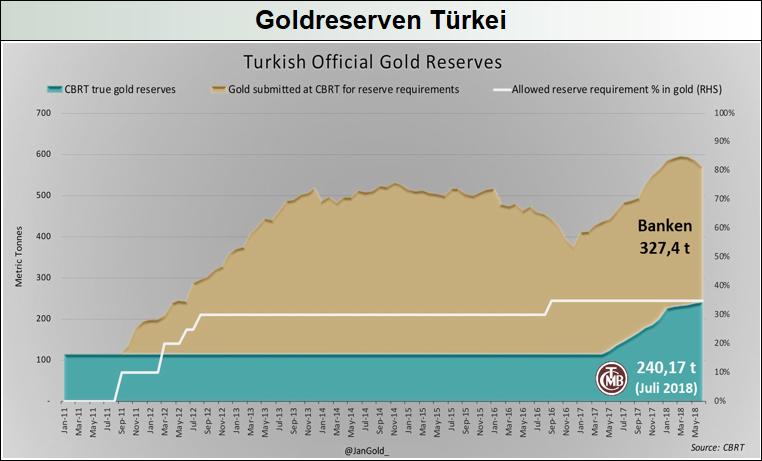 Goldreserven-Türkei