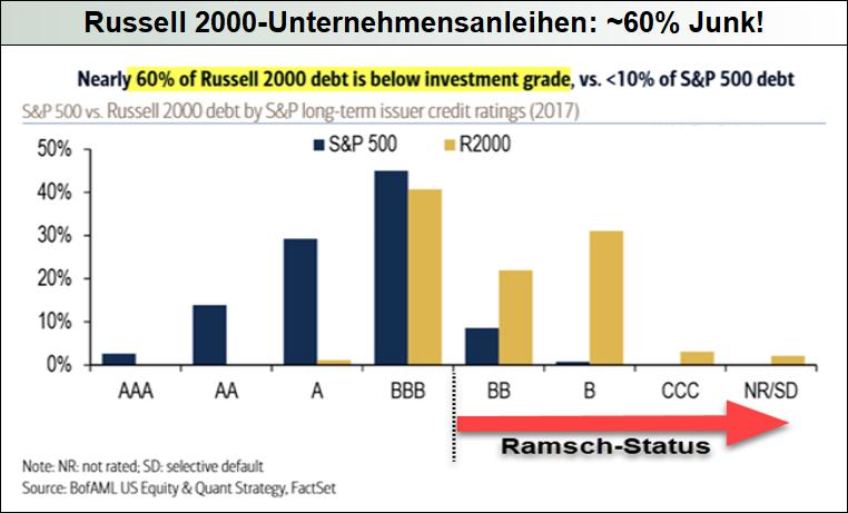 Russell2000-Unternehmensanleihe-Rating
