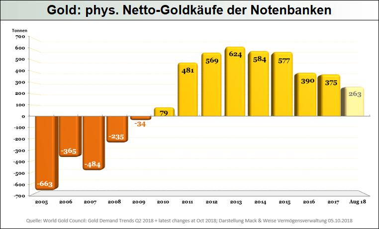 Gold_phys.-Netto-Goldkäufe-der-Notenbanken-