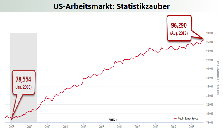 US-Arbeitsmarkt-Statistikzauber