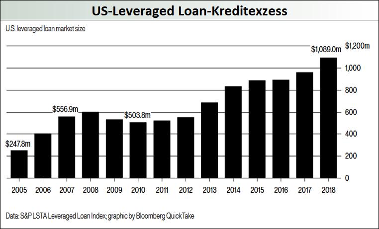 US-Levereagd-Loan-Kreditexzess