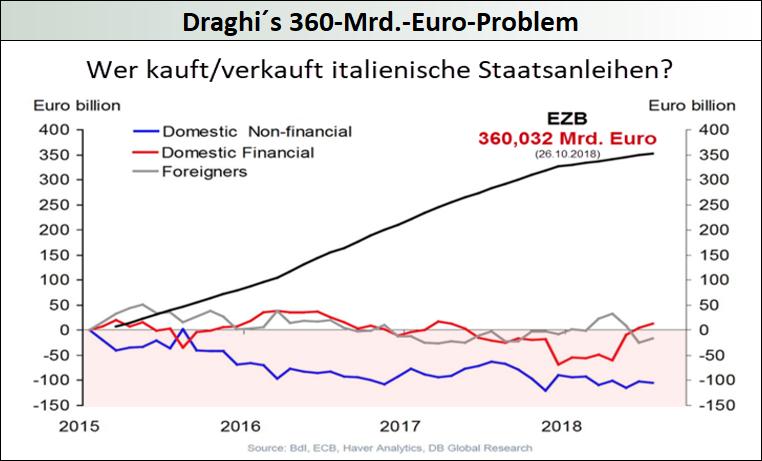 Draghis-360-Mrd.-Euro-Problem