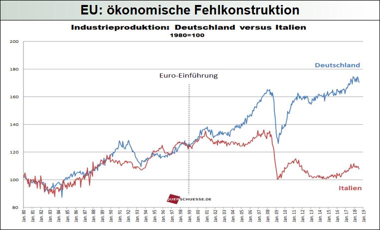EU_ökonomische-Fehlkonstruktion