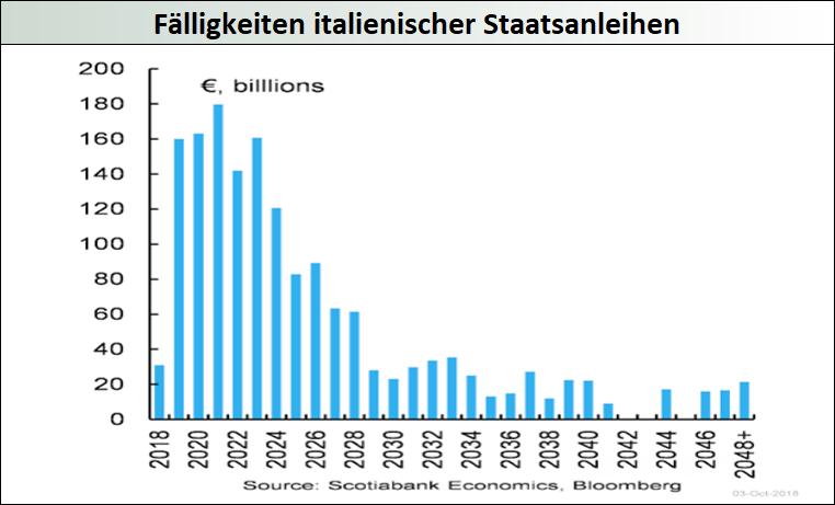 Fälligkeiten-italienischer-Staatsanleihen
