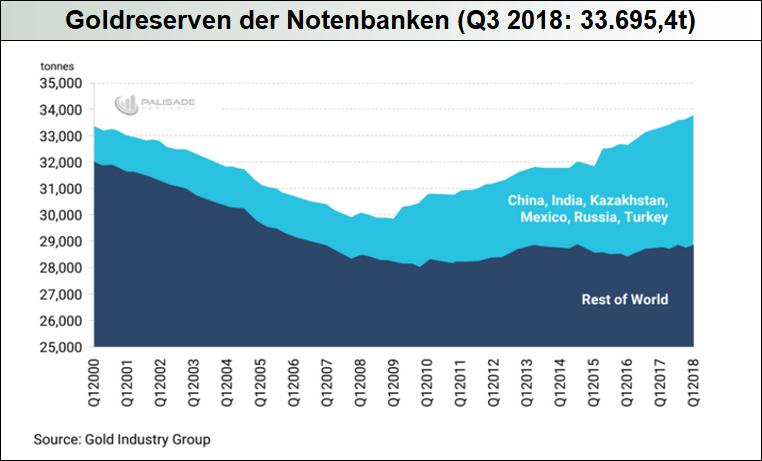 Goldreserven-der-Notenbanken-Q3-2018