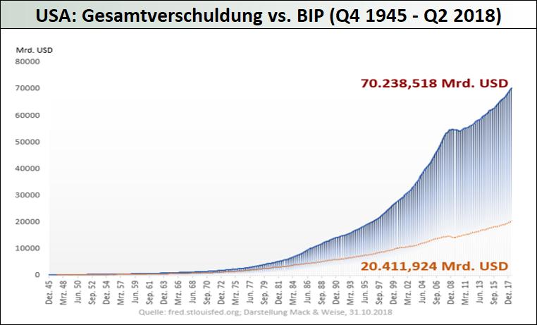 USA_Gesamtverschuldung-vs.-BIP