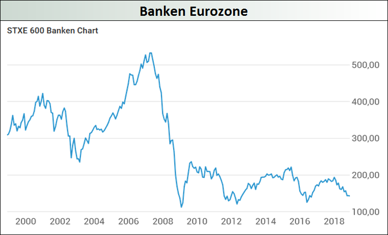 Banken-Eurozone