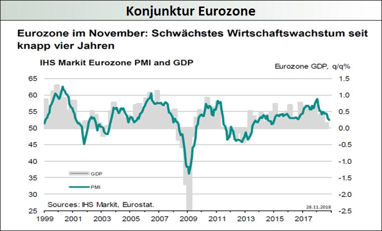 Konjunktur-Eurozone