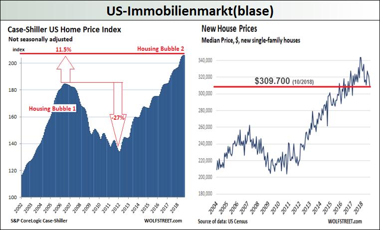 US-Immobilienmarktblase