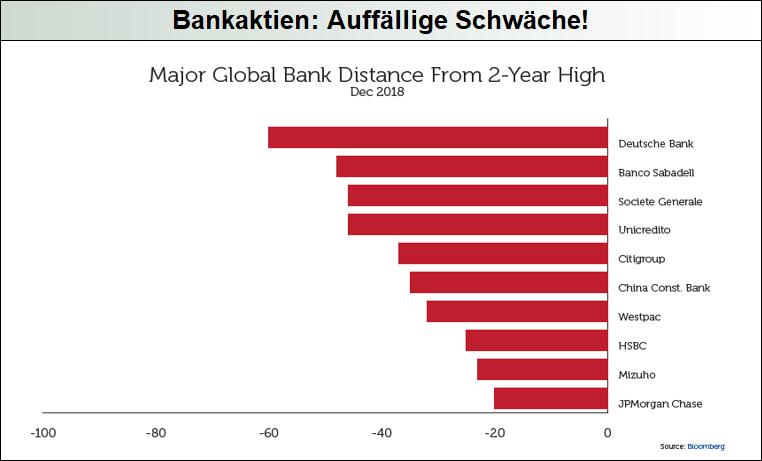 Bankaktien-Auffällige-Schwäche