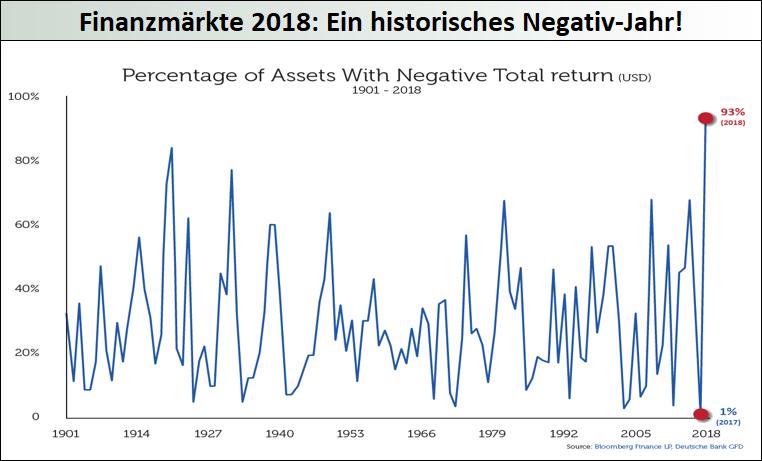 Finanzmärkte-2018-Ein-historisches-Negativ-Jahr