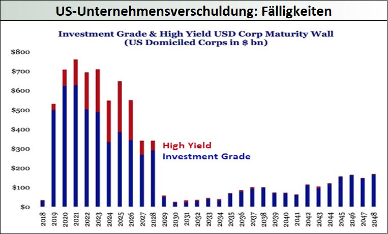 US-Unternehmensverschuldung-Fälligkeiten