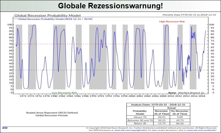 treffsicheres-Modell-gibt-globale-Rezessionswarnung