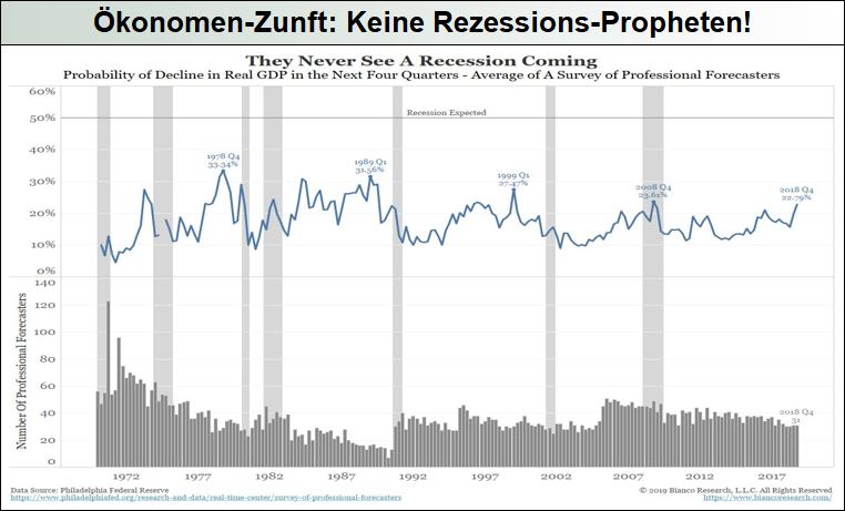 Ökonomen-Zunft-Keine-Rezessions-Propheten