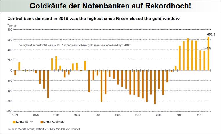 Goldkäufe-der-Notenbanken-auf-Rekordhoch