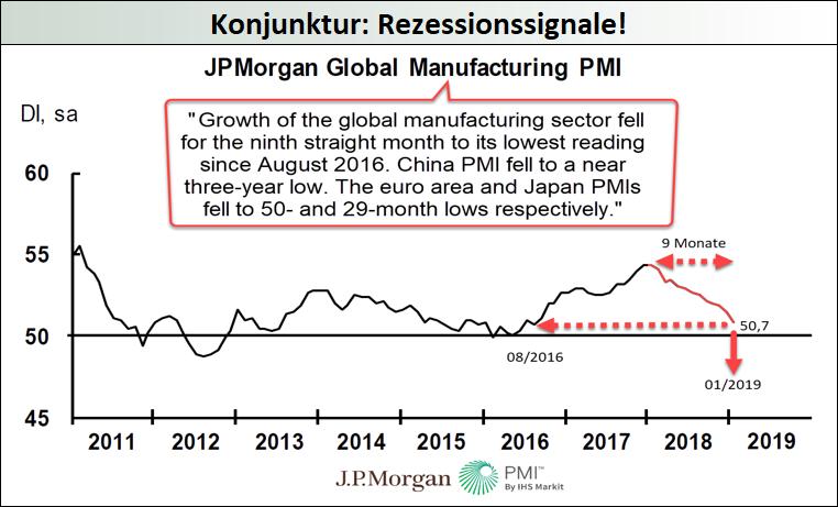 Konjunktur-1-Rezessionssignale