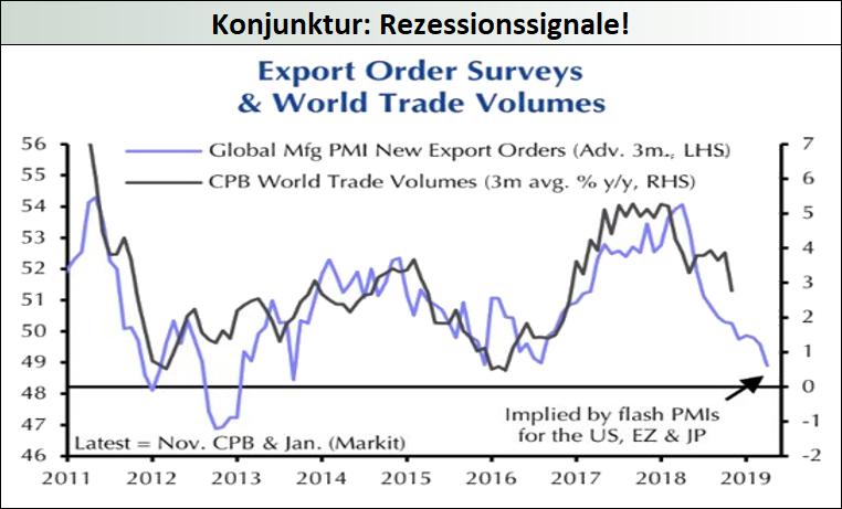 Konjunktur-2-Rezessionssignale