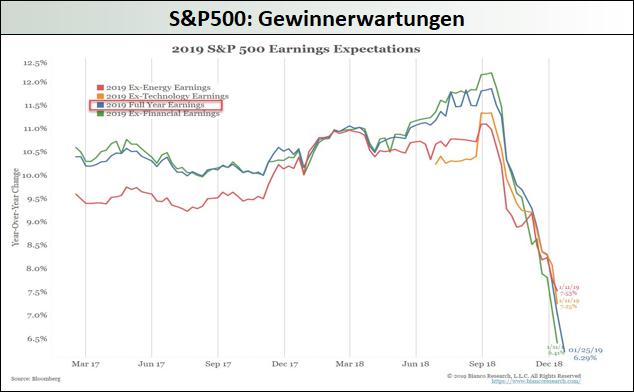 SP500-Gewinnerwartungen