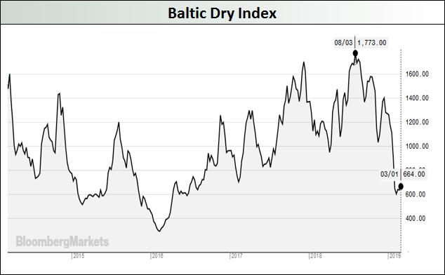 Baltic-Dry-Index