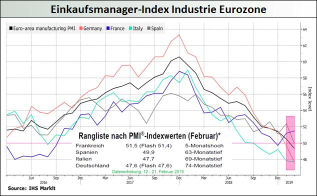 Einkaufsmanager-Index-Industrie-Eurozone