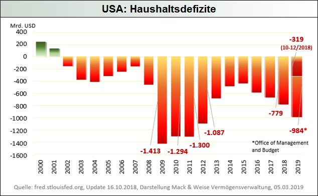 USA-Haushaltsdefizite