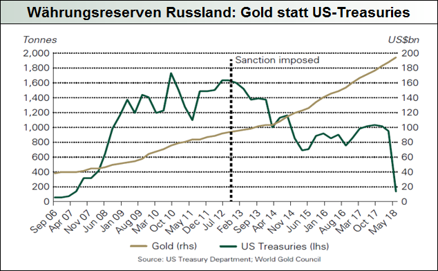 Währungsreserven-Russland-Gold-statt-US-Treasuries