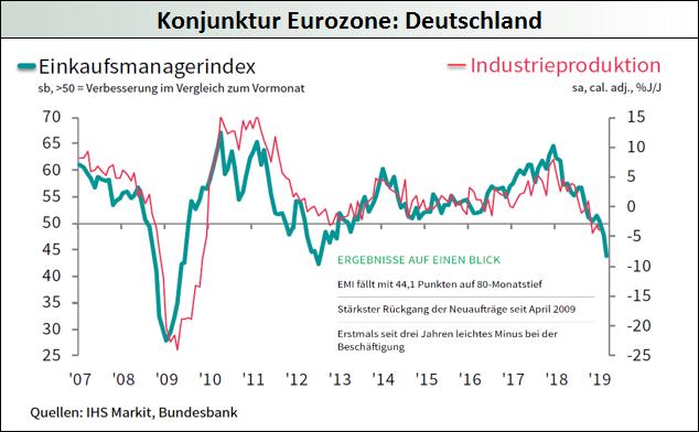Deutschland_Einkaufsmanagerindex-Industrieproduktion