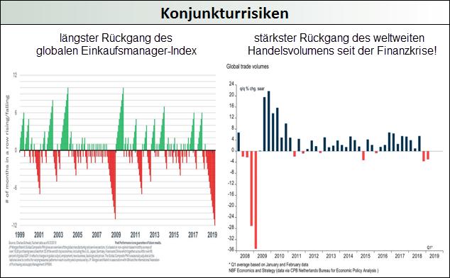 Konjunkturrisiken
