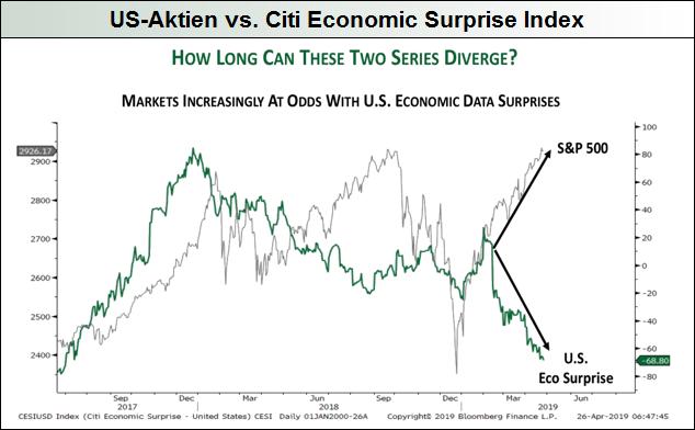 US-Aktien-vs.-CESI