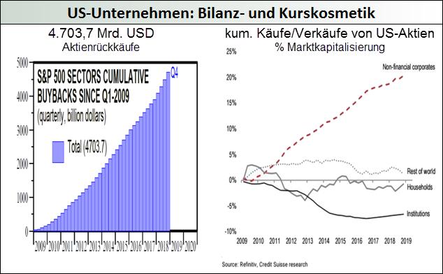 US-Unternehmen-Bilanz-und-Kurskosmetik