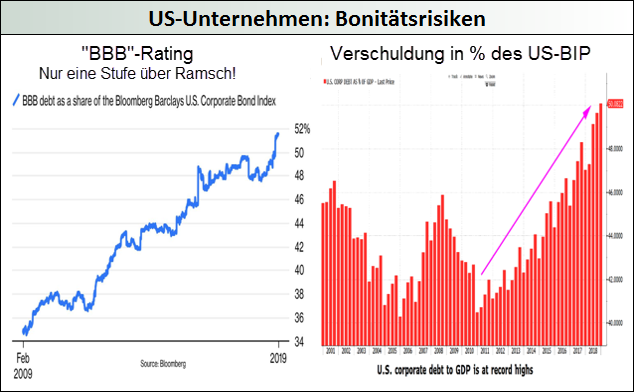 US-Unternehmen-Bonitätsrisiken