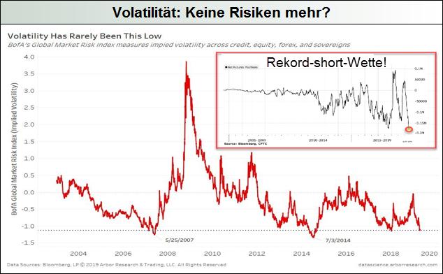 Volatilität-Keine-Risiken-mehr