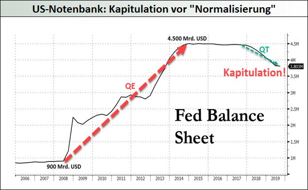 Fed-Kapitulation-vor-Normalisierung