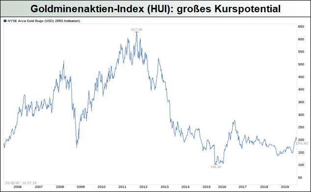 Goldminenaktien-Index-HUI_großes-Kurspotential
