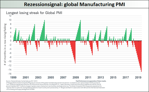 Rezessionssignal_global-Manufacturing-PMI
