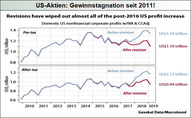 US-Aktien_Gewinnstagnation-seit-2011