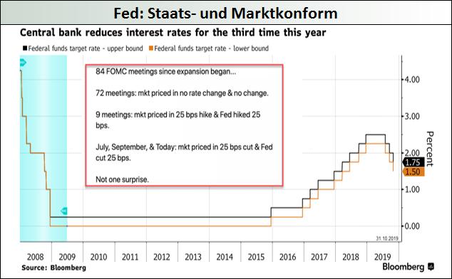 Fed_Staats-und-Marktkonform