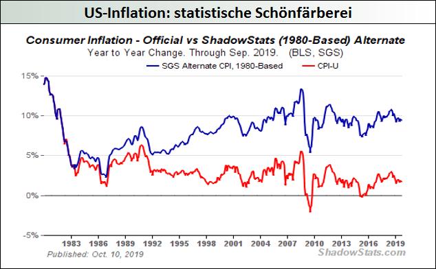 US-Inflation_statistische-Schönfärberei