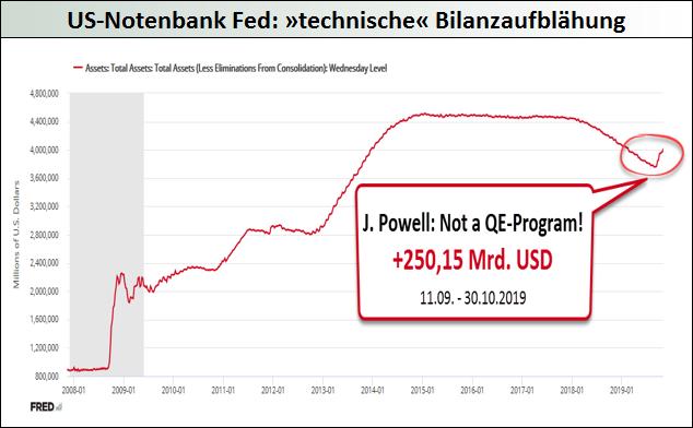 US-Notenbank-Fed_technische-Bilanzaufblähung