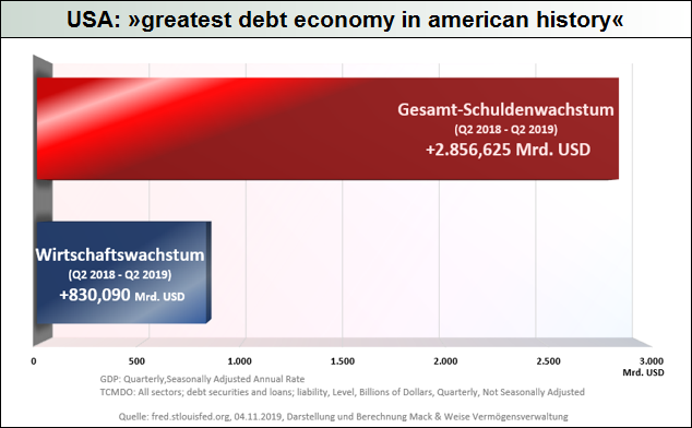 USA_greatest-debt-economy-in-american-history
