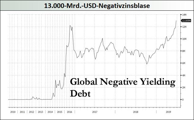 13.000-Mrd.-USD-Negativzinsblase-Mack-Weise