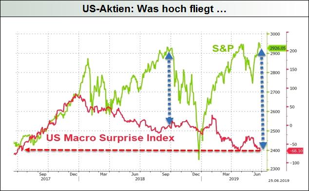 US-Aktien-Was-hoch-fliegt-Mack-Weise