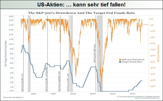 US-Aktien-kann-sehr-tief-fallen-Mack-Weise