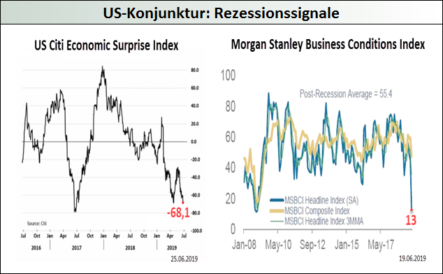 US-Konjunktur-Rezessionssignale-Mack-Weise